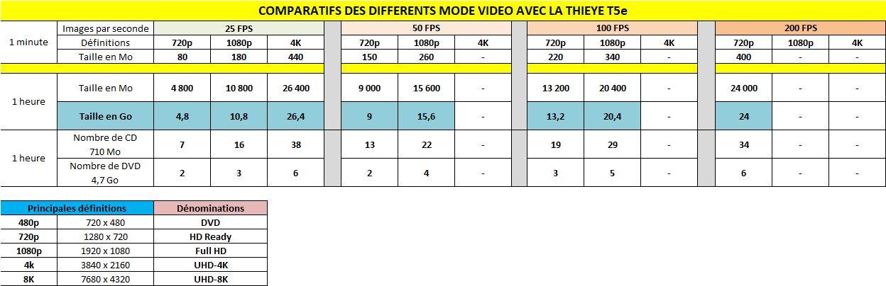 Infos techniques et exemples Modes-video-t5e