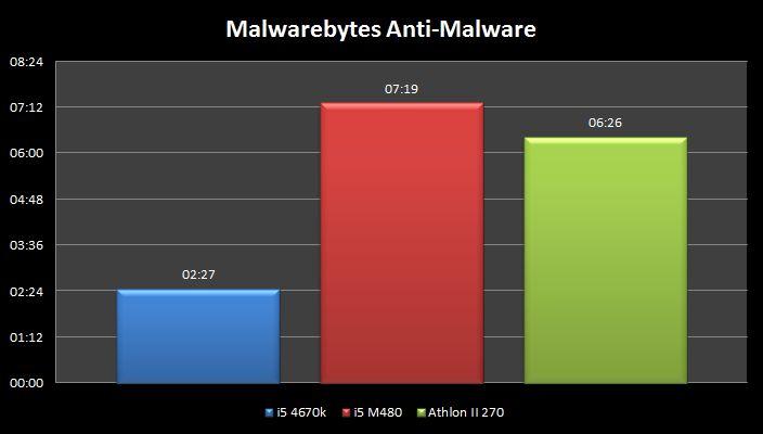 Portable ou PC de bureau ? Malware-chrono