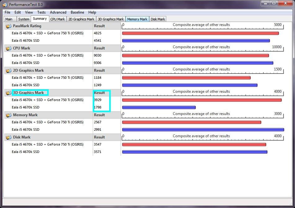 Puissance globale d'un PC Passmark13