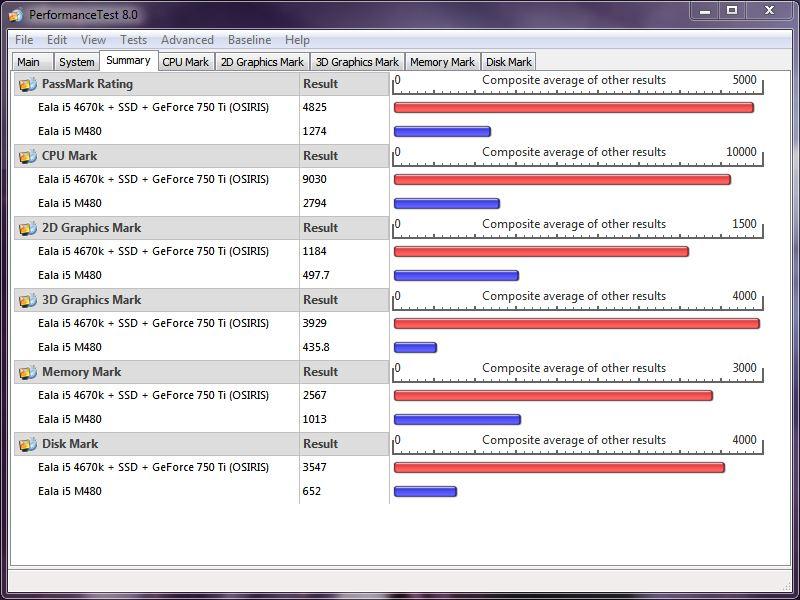 Puissance globale d'un PC Passmark15
