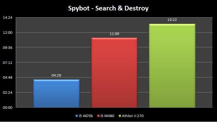 Portable ou PC de bureau ? Spybot-chrono