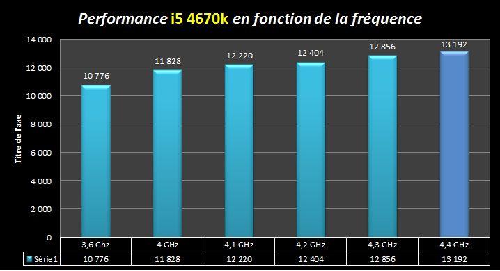 [DOSSIER] Overclocking d'un Intel core i5 4670K - 2° partie Tableau-progression-benchs
