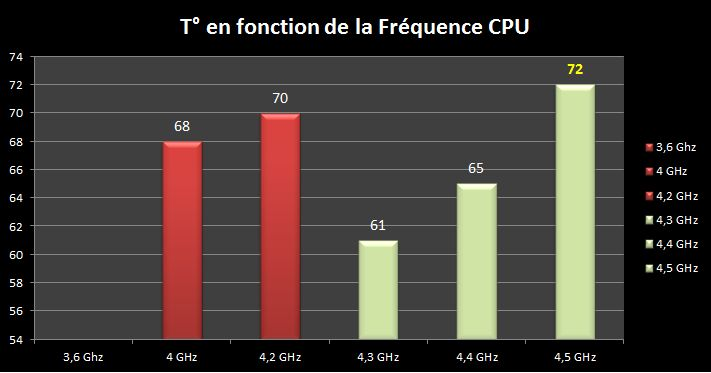 [DOSSIER] Overclocking d'un Intel core i5 4670K - 3° partie Temp-vs-freq-4-5ghz