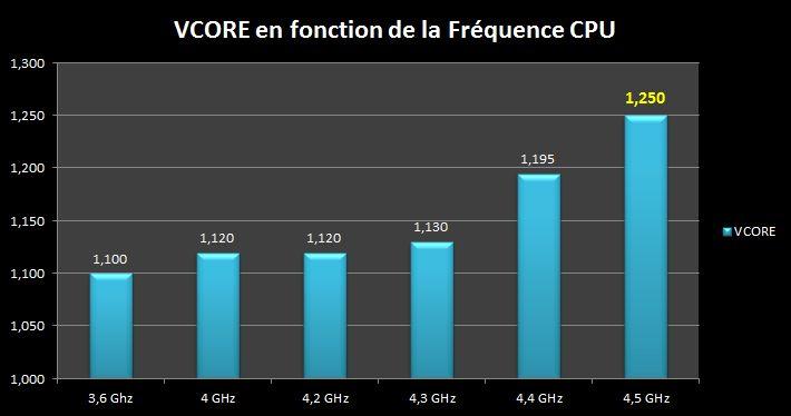 [DOSSIER] Overclocking d'un Intel core i5 4670K - 3° partie Vcore-vs-freq-4-5ghz