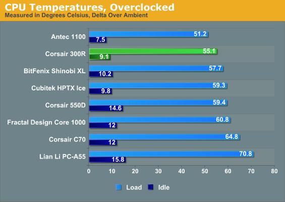 [DOSSIER] Overclocking d'un Intel core i5 4670K - 2° partie Ventilation%20corsair%20carbide%20300r