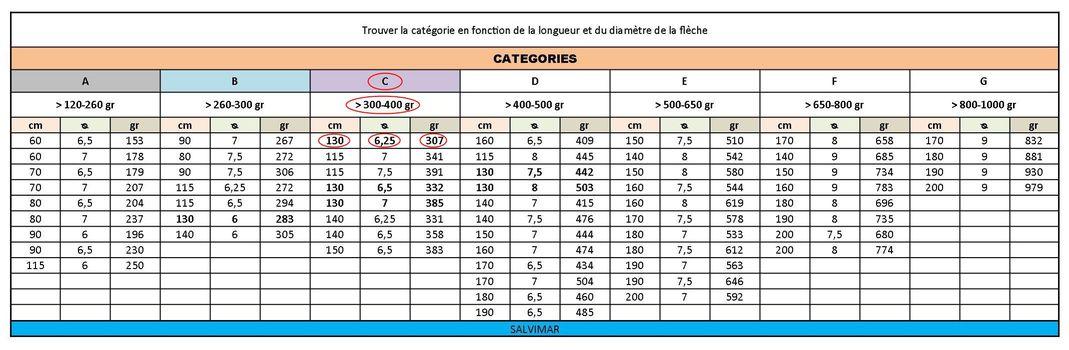 Les sandows et obus Fleche-longueur-diametre-90