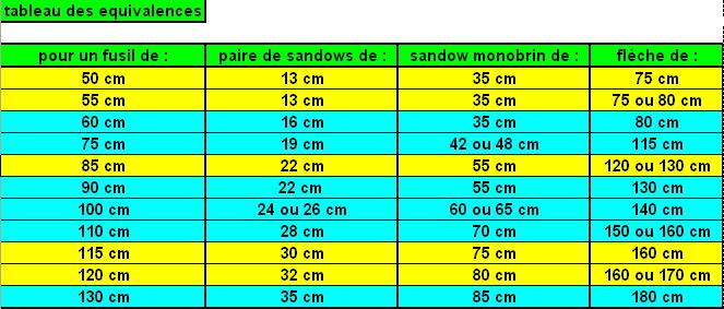 Les sandows et obus Tableau-longueur-sandow