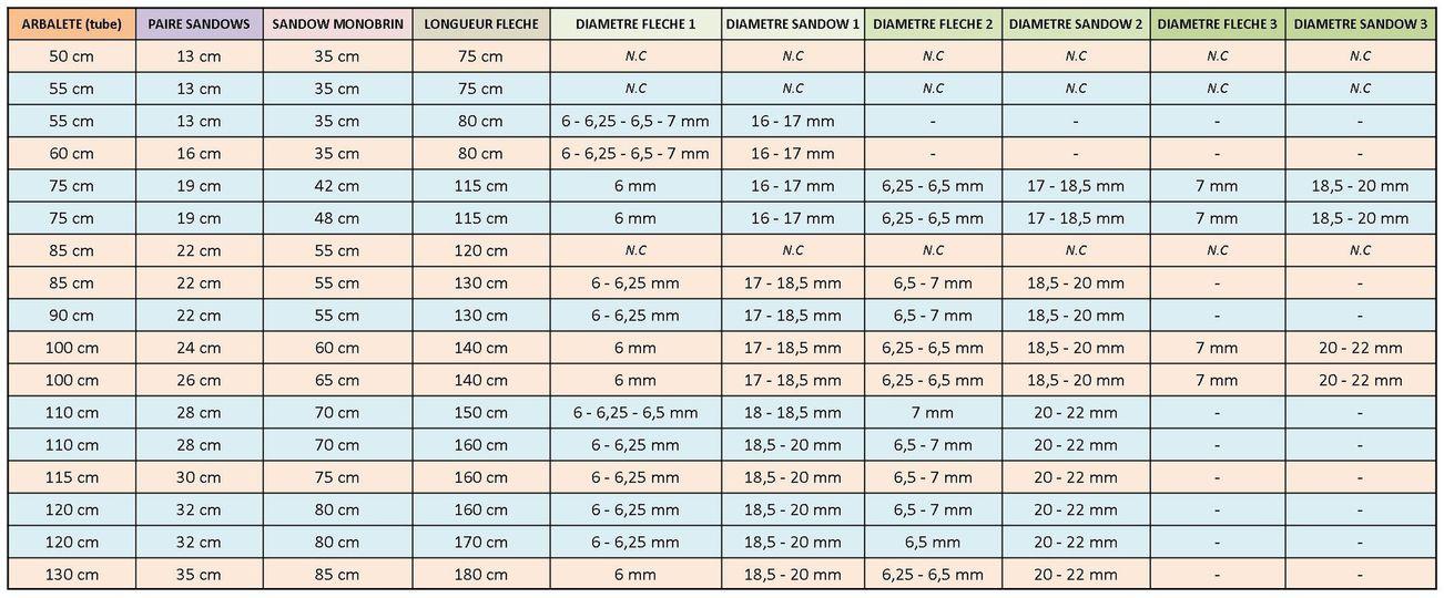 Les sandows et obus Tableau-sandow-fleche-diametre-longueur2