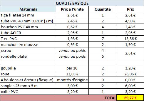 2 - Tuto : fabrication chariot en PVC [TUTO ABANDONNE] Qualite-basique