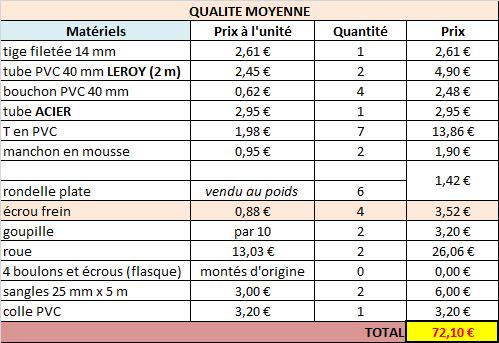 2 - Tuto : fabrication chariot en PVC [TUTO ABANDONNE] Qualite-moyenne