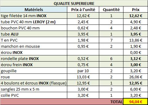 8 - Tuto : fabrication chariot en PVC [EN CONSTRUCTION] Qualite-superieure