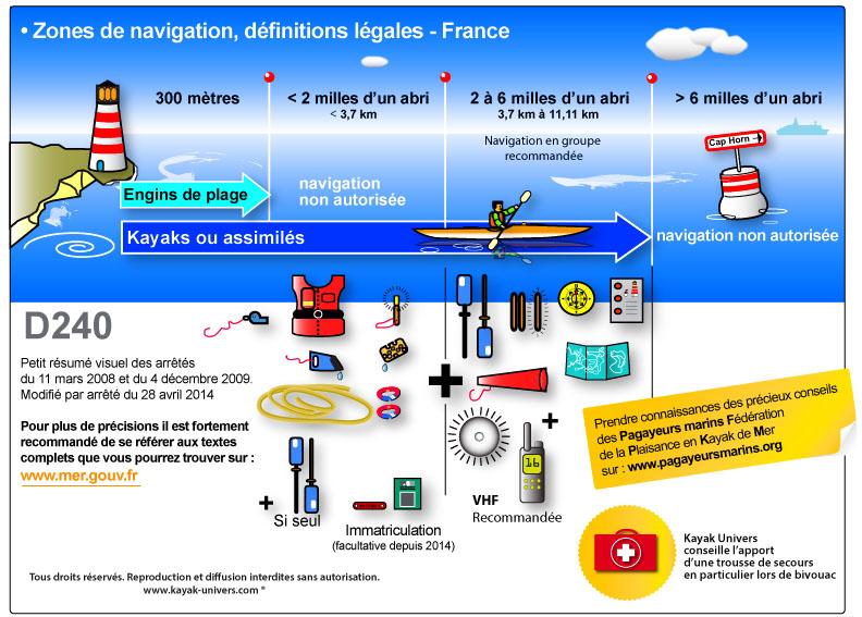 Réglementation et homologation Les_zones_de_navigation