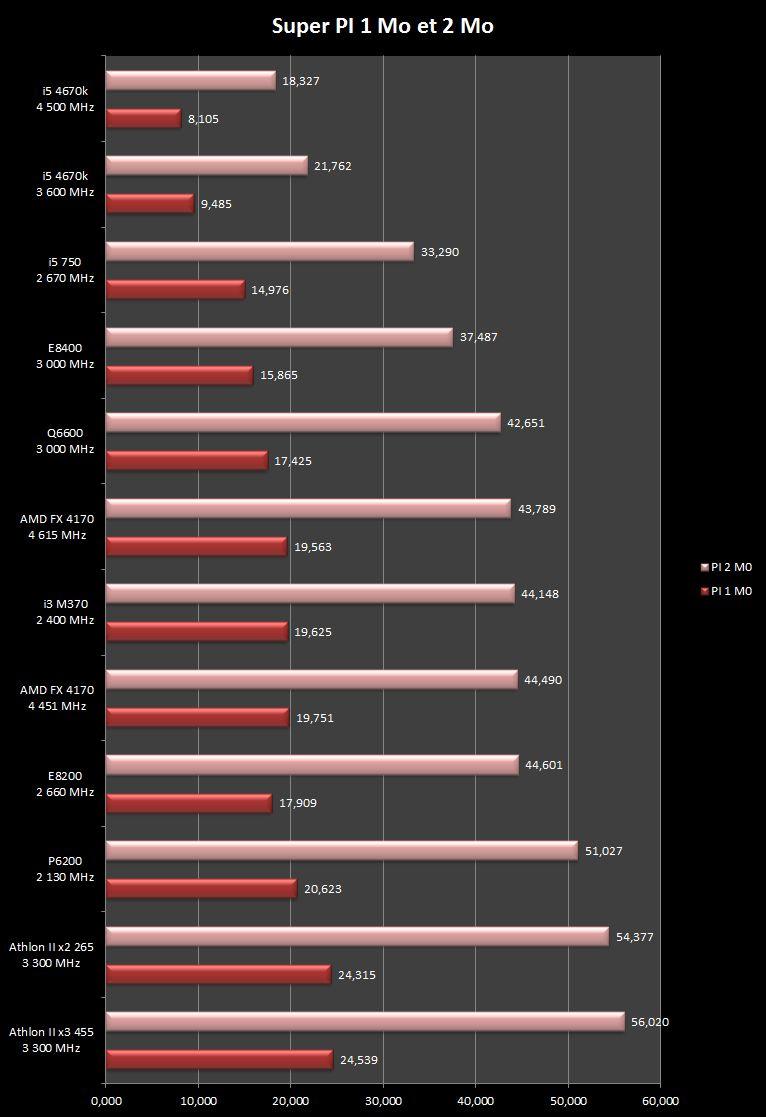 Un CPU qui déménage ? Cpu-super-pi